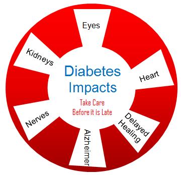 Diabetes Impact on Health